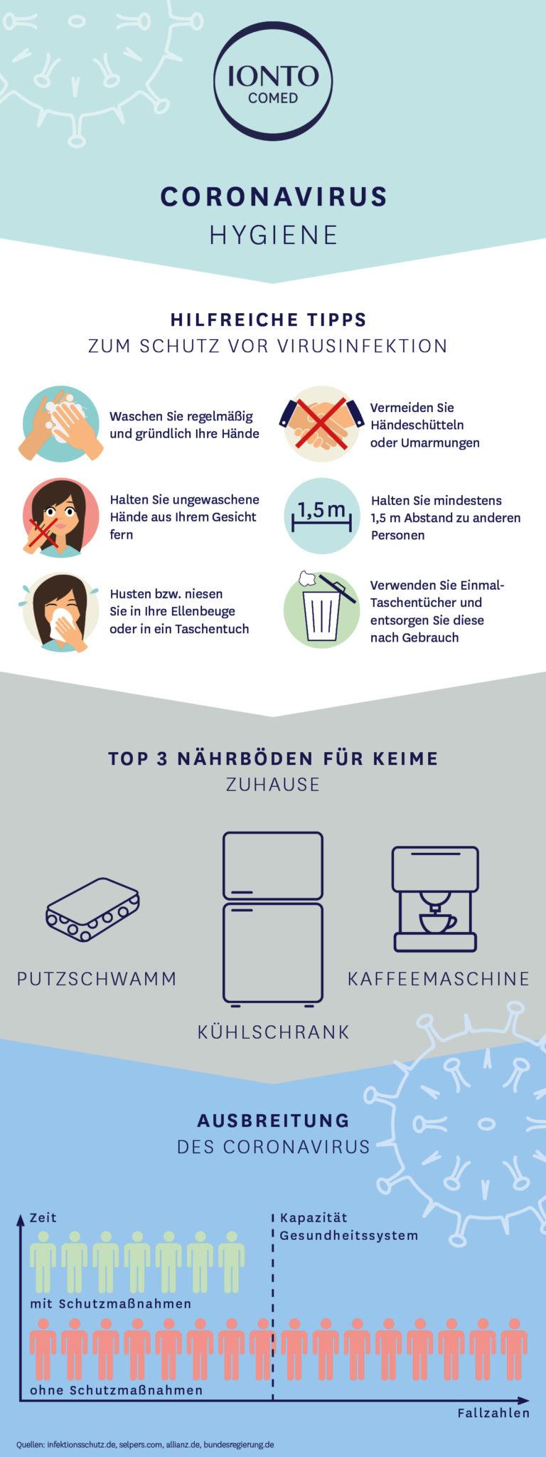 Hygienetipps Infografik
